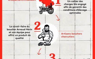 NU! : Des filières de production alimentaire équitable et durable en Belgique